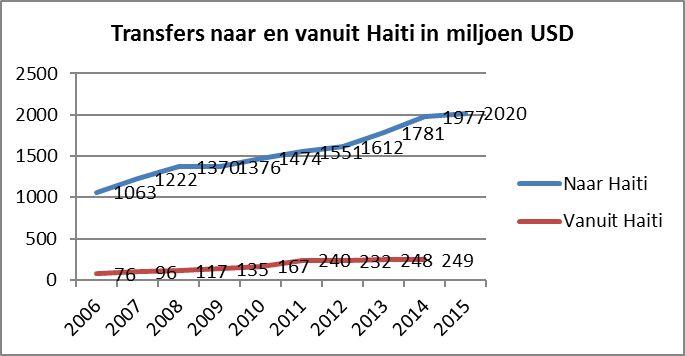 Transfers naar en vanuit Haïti in miljoen USD