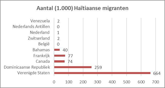 Aantal (1.000) Haïtiaanse migranten