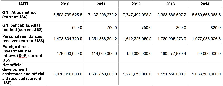 Financiële gegevens over Haïti